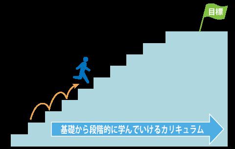 基礎から段階的にステップアップ