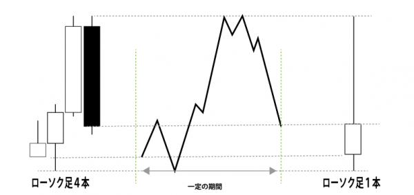 ローソク足パターン 値動きを理解すればと投資家心理が見えてくる テクニカル分析【FXチャート分析】