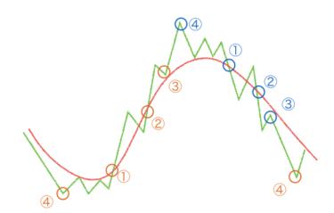 グランビルの法則と8つの売買ポイント 必ず知っておきたいテクニカルの基礎!移動平均線を使いこなして勝つ方法!