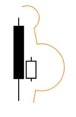 ローソク足の種類ーはらみ足 テクニカル分析【チャートの見方】
