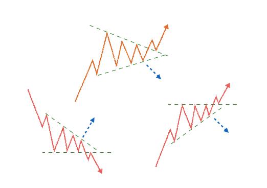 トライアングル チャートパターン FXテクニカル分析【FXチャートの見方】