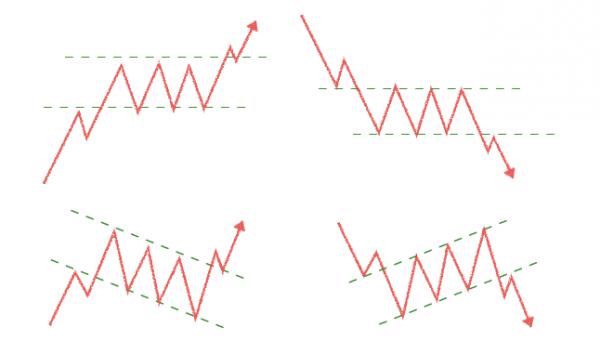 FX投資初心者のためのチャート分析とチャートパターンまとめ テクニカル分析【チャートの見方】