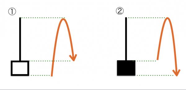 カラカサ・トンカチ ヒゲのあるローソク足の種類・FXテクニカルの基礎【FXチャート分析】
