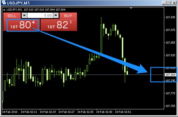 MT4のチャート表示は、ビッド価格(売り価格)とアスク価格(買い価格)どちらが表示されている?