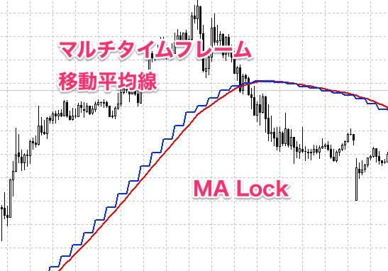 MT4にマルチタイム移動平均線を表示させるカスタムインディケーター MA Lock